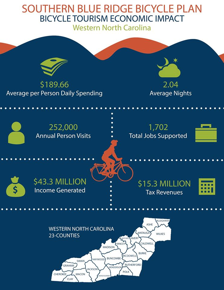 southern blue ridge bicycle plan - bicycle tourism economic impact