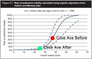 Coxe Avenue relationship of vehicle speed to pedestrian risk